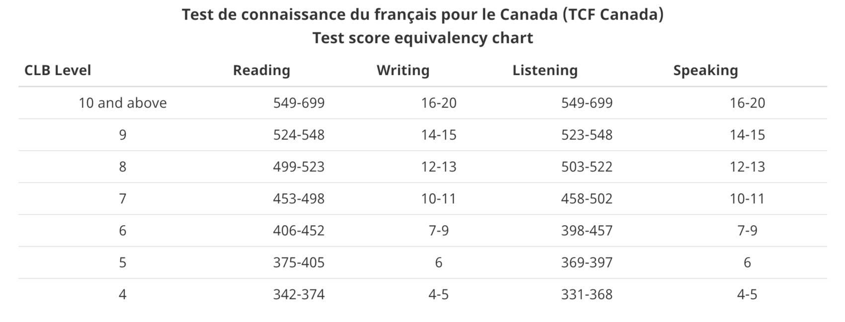 FRENCH EXAMS (DELF/DALF, TEF, TCF) | Learn French in Vancouver