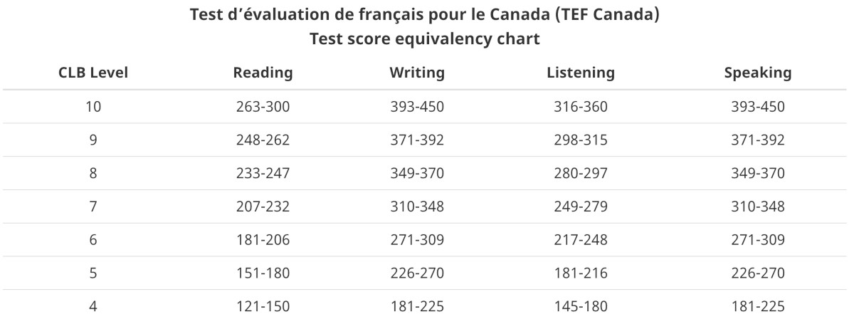 tef test score equivalency chart
